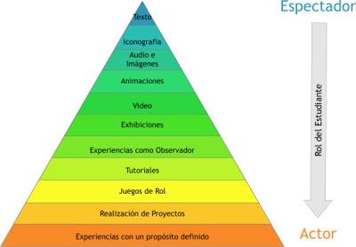 PiramideExperiencia